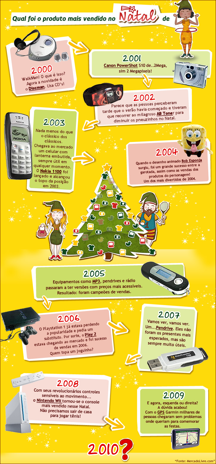 Os produtos mais vendidos no natal